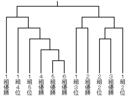 将棋竜王戦決勝トーナメント